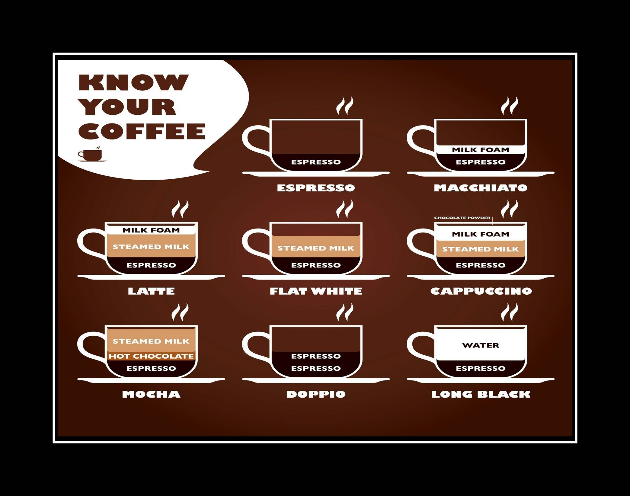 Know Your Coffee Poster, Kitchen Wall Decor, Cafe Wall Art Gift Throughout Best And Newest Cafe Latte Kitchen Wall Art (View 9 of 30)